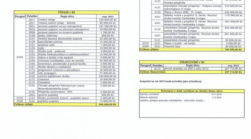 Mikroregion osoblažsko návrh rozpočtu na 2013 scaled